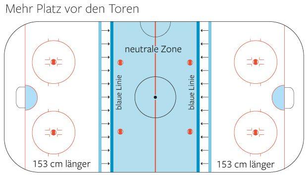 Neues Eishockeyspielfeld